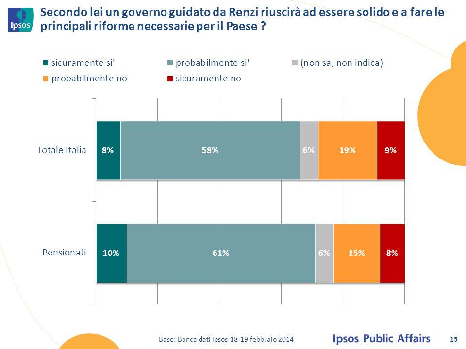 15 Secondo lei un governo guidato da Renzi riuscirà ad essere solido e a fare le principali riforme necessarie per il Paese ? Base: Banca dati Ipsos 1