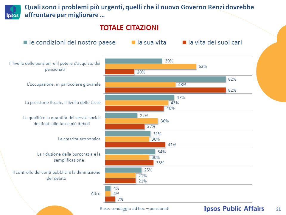 21 Quali sono i problemi più urgenti, quelli che il nuovo Governo Renzi dovrebbe affrontare per migliorare … Base: sondaggio ad hoc – pensionati TOTAL