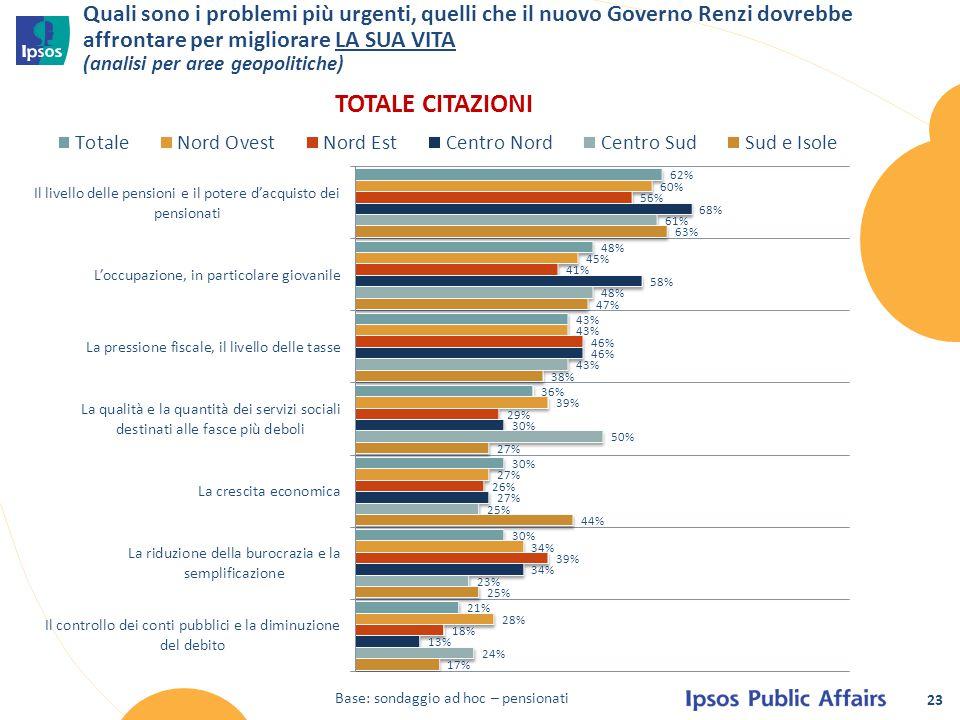 23 Quali sono i problemi più urgenti, quelli che il nuovo Governo Renzi dovrebbe affrontare per migliorare LA SUA VITA (analisi per aree geopolitiche)