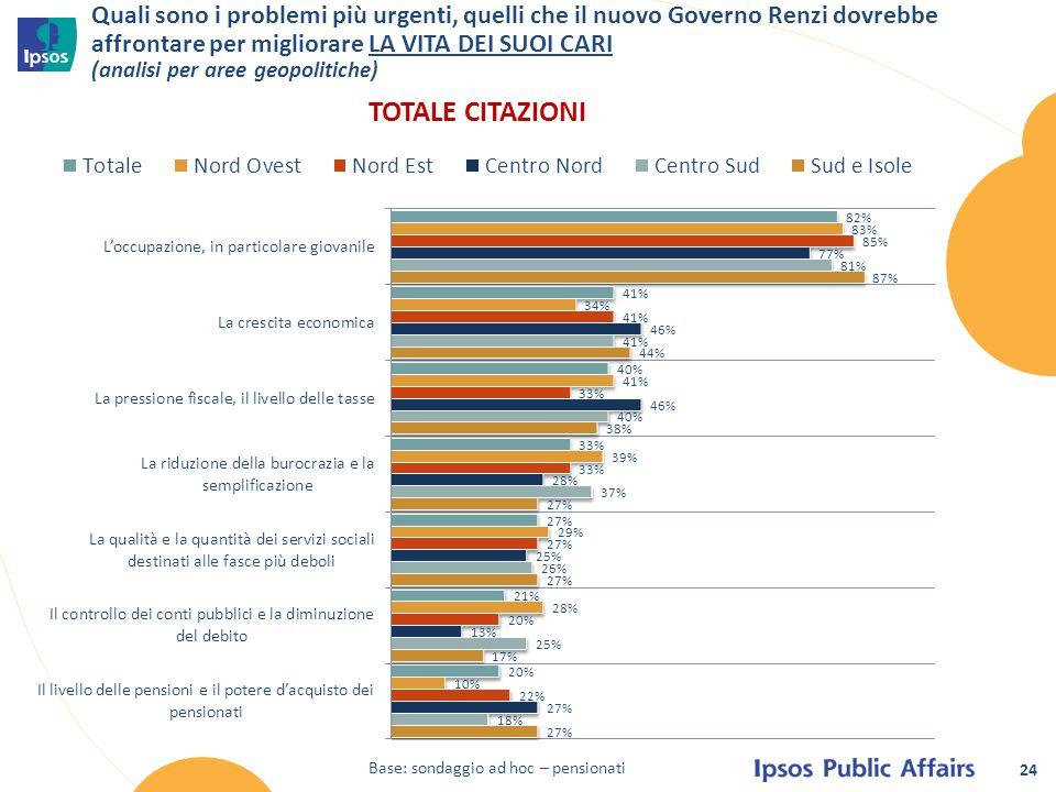 24 Quali sono i problemi più urgenti, quelli che il nuovo Governo Renzi dovrebbe affrontare per migliorare LA VITA DEI SUOI CARI (analisi per aree geo