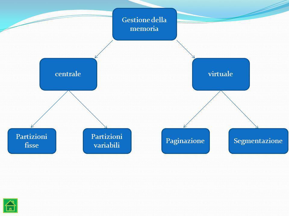 Gestione della memoria centralevirtuale Partizioni fisse Partizioni variabili PaginazioneSegmentazione