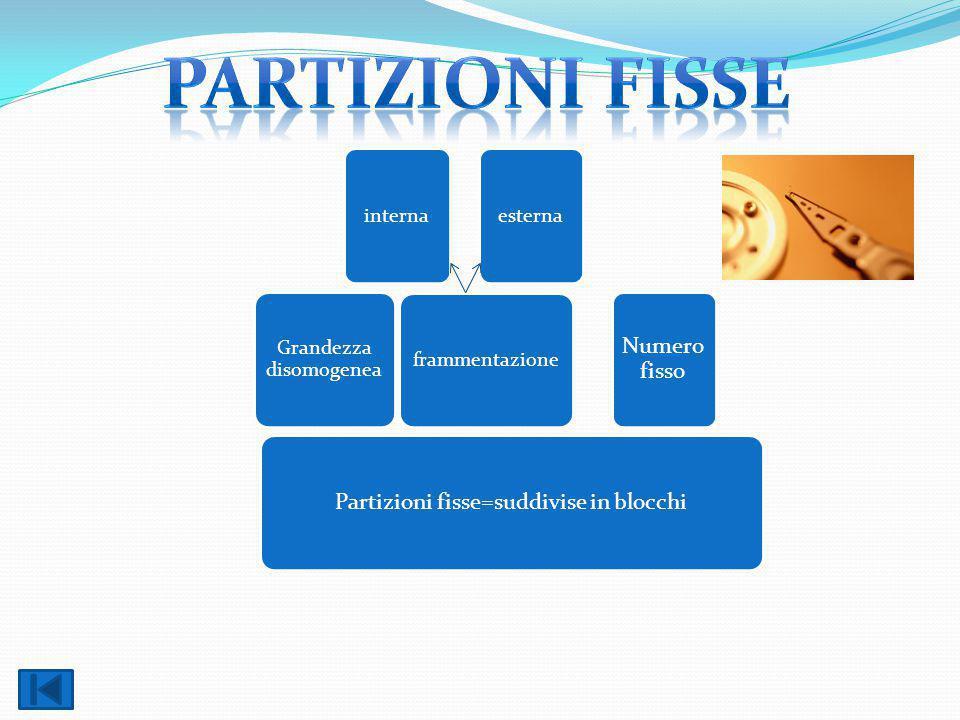 Partizioni fisse=suddivise in blocchi Grandezza disomogenea interna frammentazione esterna Numero fisso
