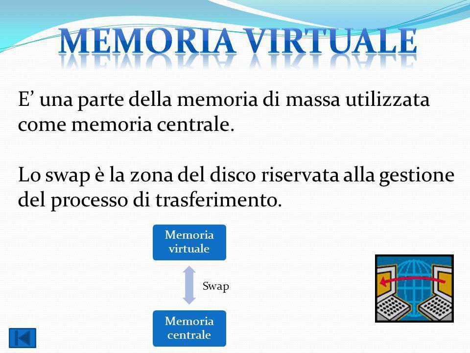 E' una parte della memoria di massa utilizzata come memoria centrale. Lo swap è la zona del disco riservata alla gestione del processo di trasferiment