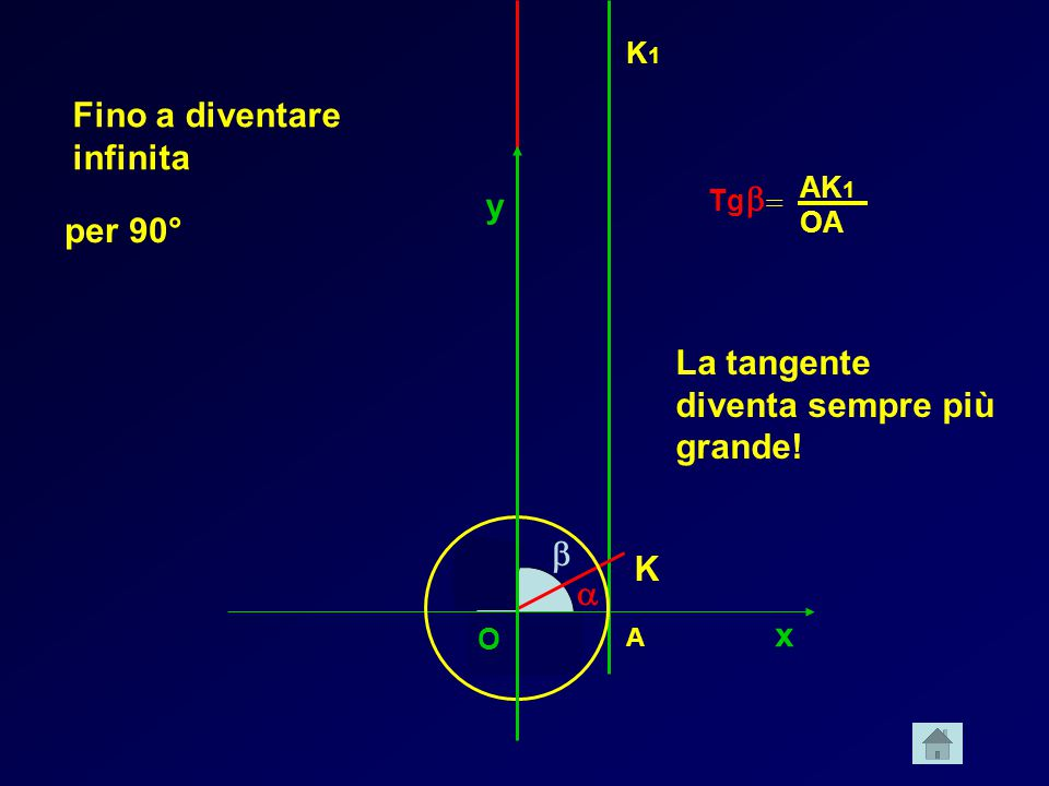 x y  A K O Tg    K1K1 AK 1 OA La tangente diventa sempre più grande! Fino a diventare infinita per 90° O