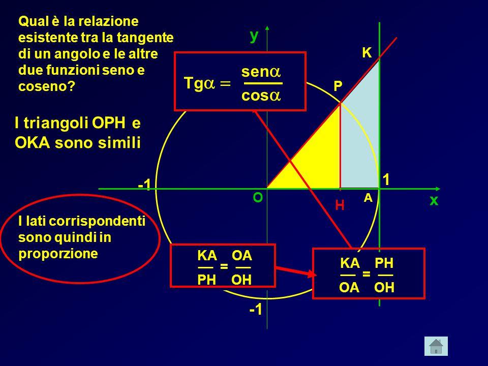 x y 1 1  A K O Qual è la relazione esistente tra la tangente di un angolo e le altre due funzioni seno e coseno? P H I triangoli OPH e OKA sono simil