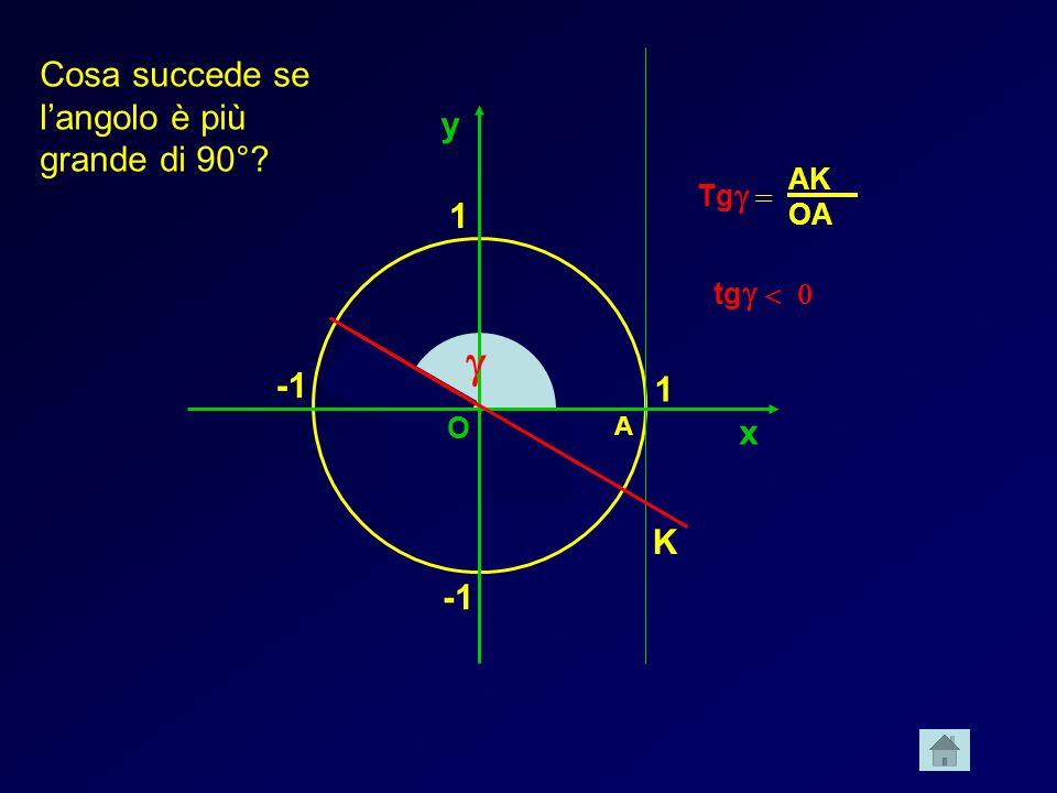 x y 1 1  A K O Cosa succede se l'angolo è più grande di 90°? Tg   tg   AK OA