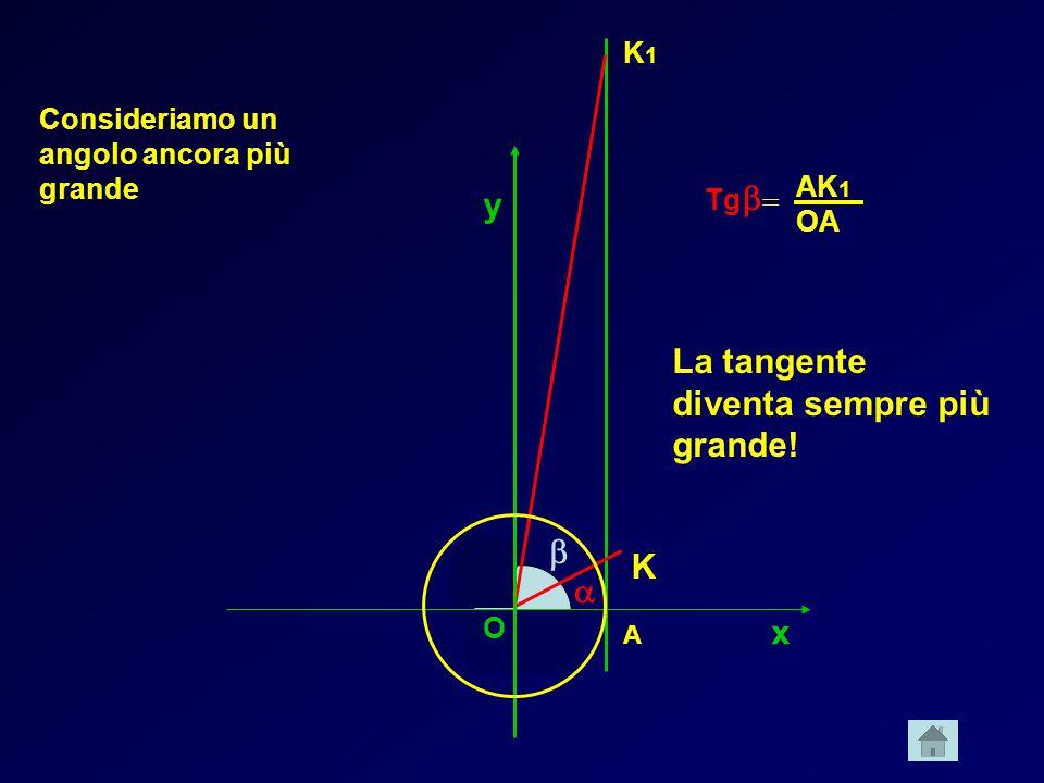x y  A K O Tg   Consideriamo un angolo ancora più grande  K1K1 AK 1 OA La tangente diventa sempre più grande! O