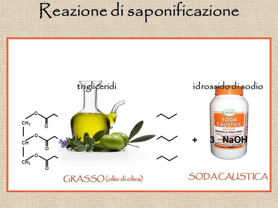O O CH 2 CH CH 2 O O O O SODA CAUSTICA GRASSO (olio di oliva) Reazione di saponificazione trigliceridi 3 NaOH + idrossido di sodio