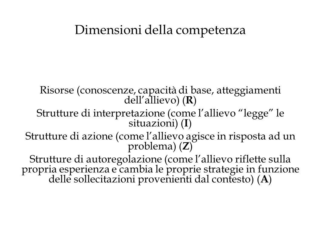 Dimensioni della competenza Risorse (conoscenze, capacità di base, atteggiamenti dell'allievo) ( R ) Strutture di interpretazione (come l'allievo legge le situazioni) ( I ) Strutture di azione (come l'allievo agisce in risposta ad un problema) ( Z ) Strutture di autoregolazione (come l'allievo riflette sulla propria esperienza e cambia le proprie strategie in funzione delle sollecitazioni provenienti dal contesto) ( A )