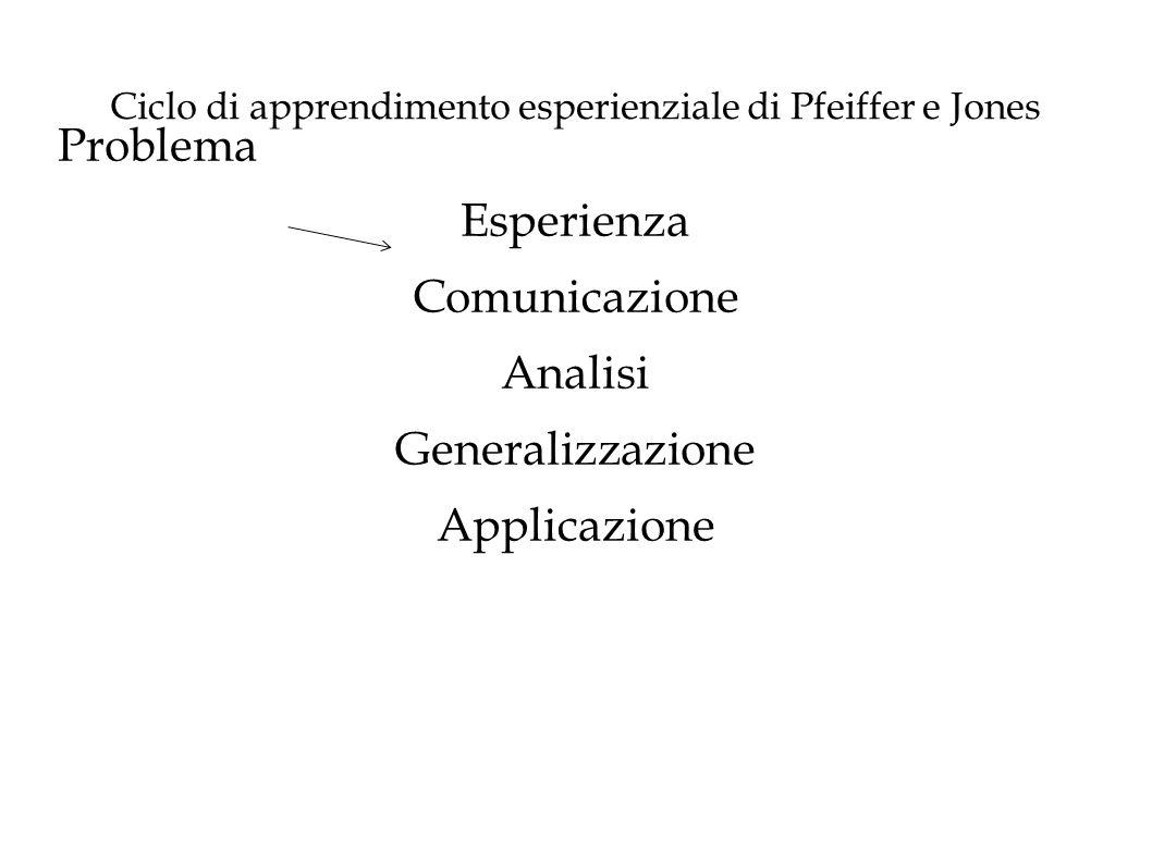 Ciclo di apprendimento esperienziale di Pfeiffer e Jones Problema Esperienza Comunicazione Analisi Generalizzazione Applicazione