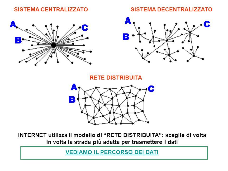 """SISTEMA CENTRALIZZATOSISTEMA DECENTRALIZZATO RETE DISTRIBUITA INTERNET utilizza il modello di """"RETE DISTRIBUITA"""": sceglie di volta in volta la strada"""