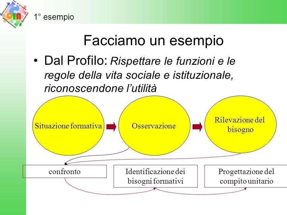 Facciamo un esempio Dal Profilo: Rispettare le funzioni e le regole della vita sociale e istituzionale, riconoscendone l'utilità Situazione formativaO