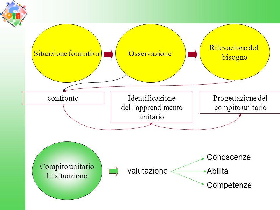 Situazione formativaOsservazione Rilevazione del bisogno confrontoIdentificazione dell'apprendimento unitario Progettazione del compito unitario Compi