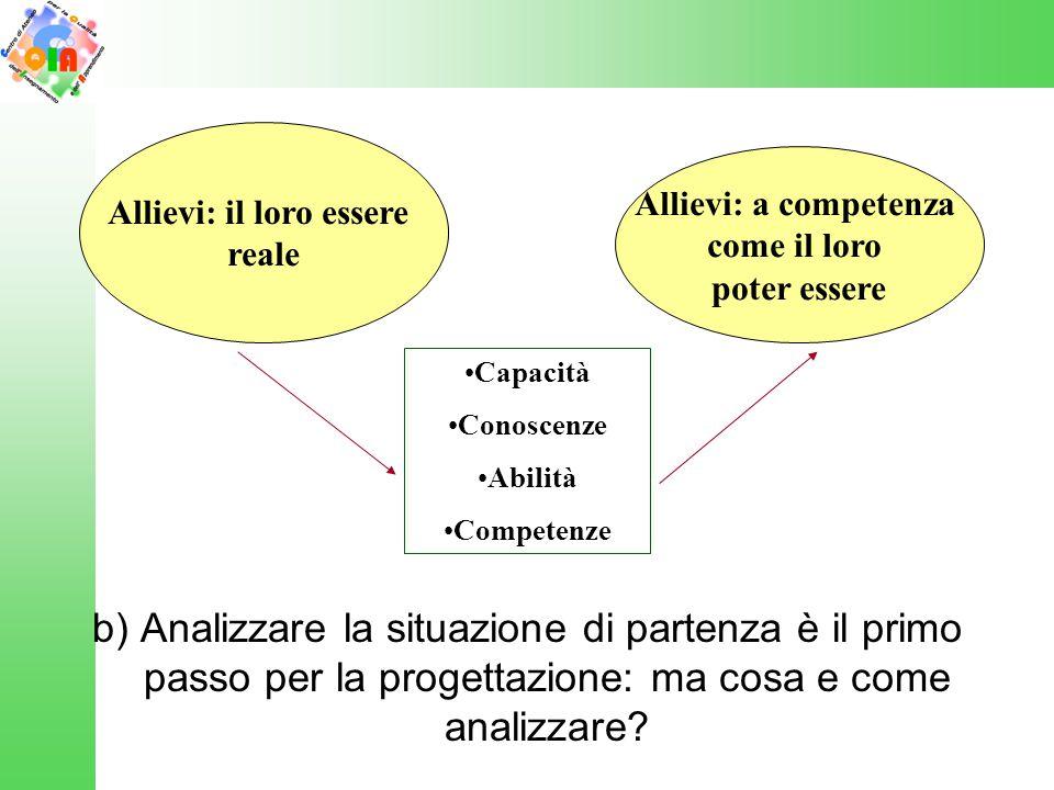 b) Analizzare la situazione di partenza è il primo passo per la progettazione: ma cosa e come analizzare? Allievi: il loro essere reale Allievi: a com