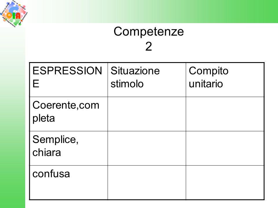 Competenze 2 ESPRESSION E Situazione stimolo Compito unitario Coerente,com pleta Semplice, chiara confusa