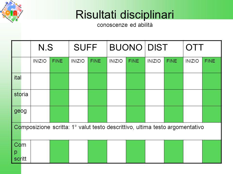 Risultati disciplinari conoscenze ed abilità N.S SUFFBUONODISTOTT INIZIOFINEINIZIOFINEINIZIOFINEINIZIOFINEINIZIOFINE ital storia geog Composizione scr