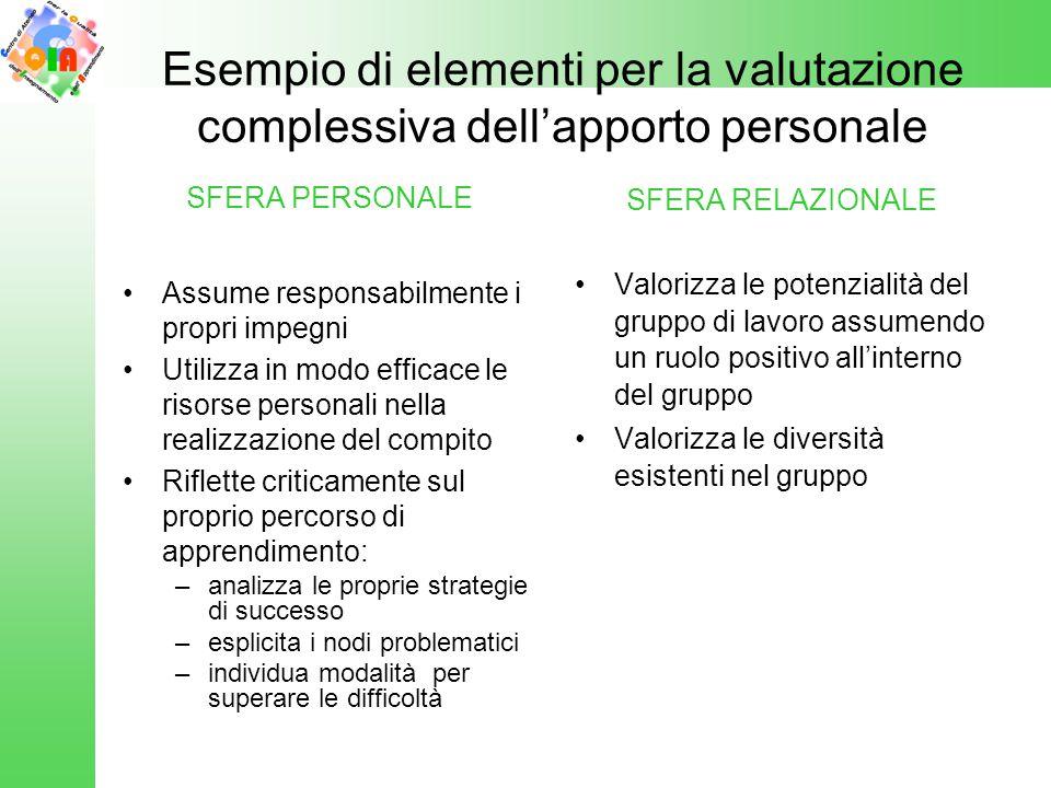 Esempio di elementi per la valutazione complessiva dell'apporto personale SFERA PERSONALE Assume responsabilmente i propri impegni Utilizza in modo ef