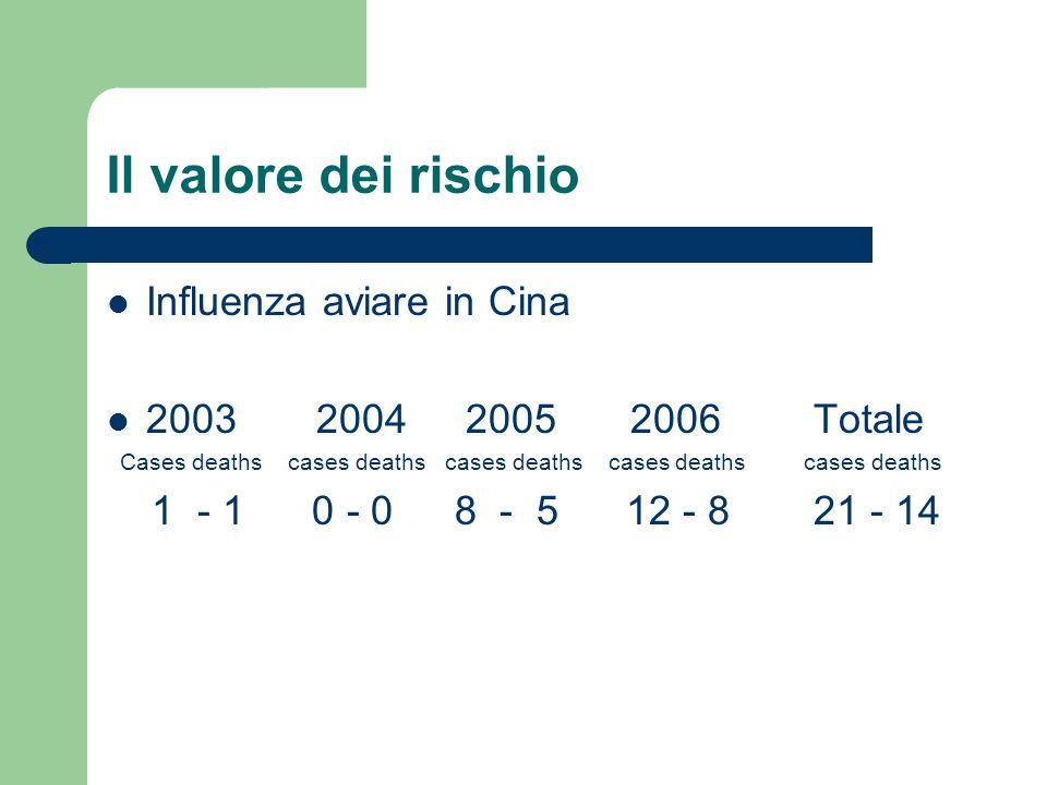 Il valore dei rischio Influenza aviare in Cina 20032004 20052006 Totale Cases deaths cases deaths cases deaths cases deaths cases deaths 1 - 1 0 - 0 8