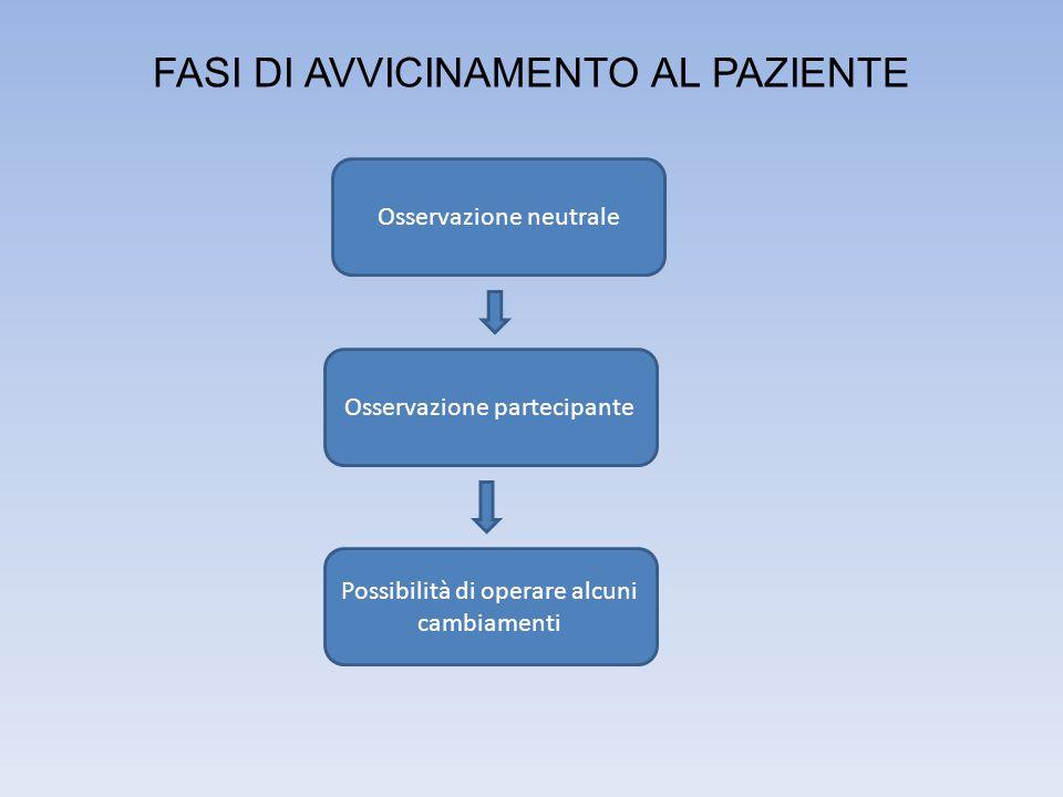 FASI DI AVVICINAMENTO AL PAZIENTE Osservazione neutrale Osservazione partecipante Possibilità di operare alcuni cambiamenti