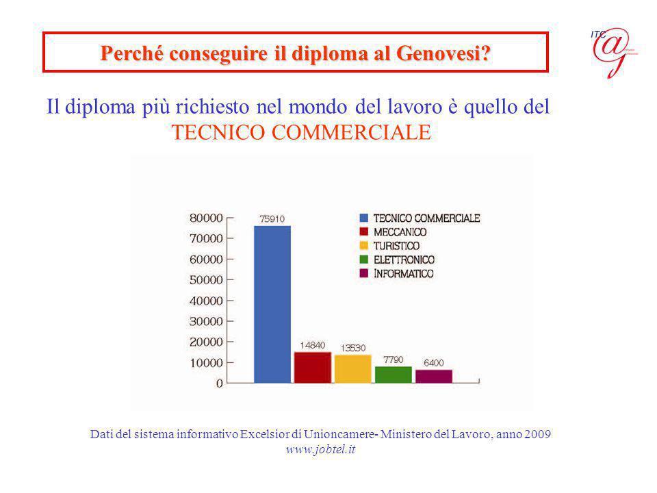 Il diploma più richiesto nel mondo del lavoro è quello del TECNICO COMMERCIALE Perché conseguire il diploma al Genovesi.