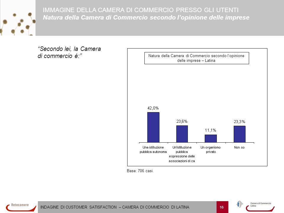 INDAGINE DI CUSTOMER SATISFACTION – CAMERA DI COMMERCIO DI LATINA 16 Natura della Camera di Commercio secondo l'opinione delle imprese – Latina Base: 706 casi.