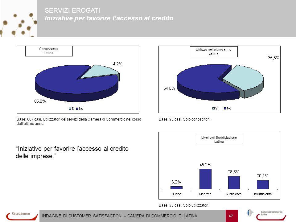 INDAGINE DI CUSTOMER SATISFACTION – CAMERA DI COMMERCIO DI LATINA 47 SERVIZI EROGATI Iniziative per favorire l'accesso al credito Iniziative per favorire l'accesso al credito delle imprese. Livello di Soddisfazione Latina Base: 667 casi.