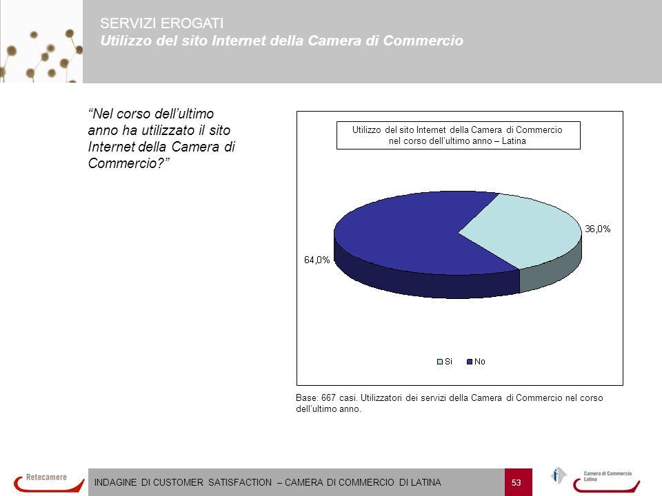 INDAGINE DI CUSTOMER SATISFACTION – CAMERA DI COMMERCIO DI LATINA 53 SERVIZI EROGATI Utilizzo del sito Internet della Camera di Commercio Base: 667 casi.
