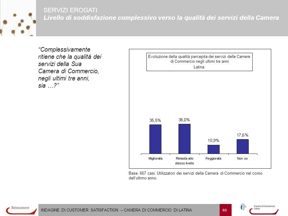 INDAGINE DI CUSTOMER SATISFACTION – CAMERA DI COMMERCIO DI LATINA 60 SERVIZI EROGATI Livello di soddisfazione complessivo verso la qualità dei servizi della Camera Evoluzione della qualità percepita dei servizi delle Camere di Commercio negli ultimi tre anni Latina Base: 667 casi.