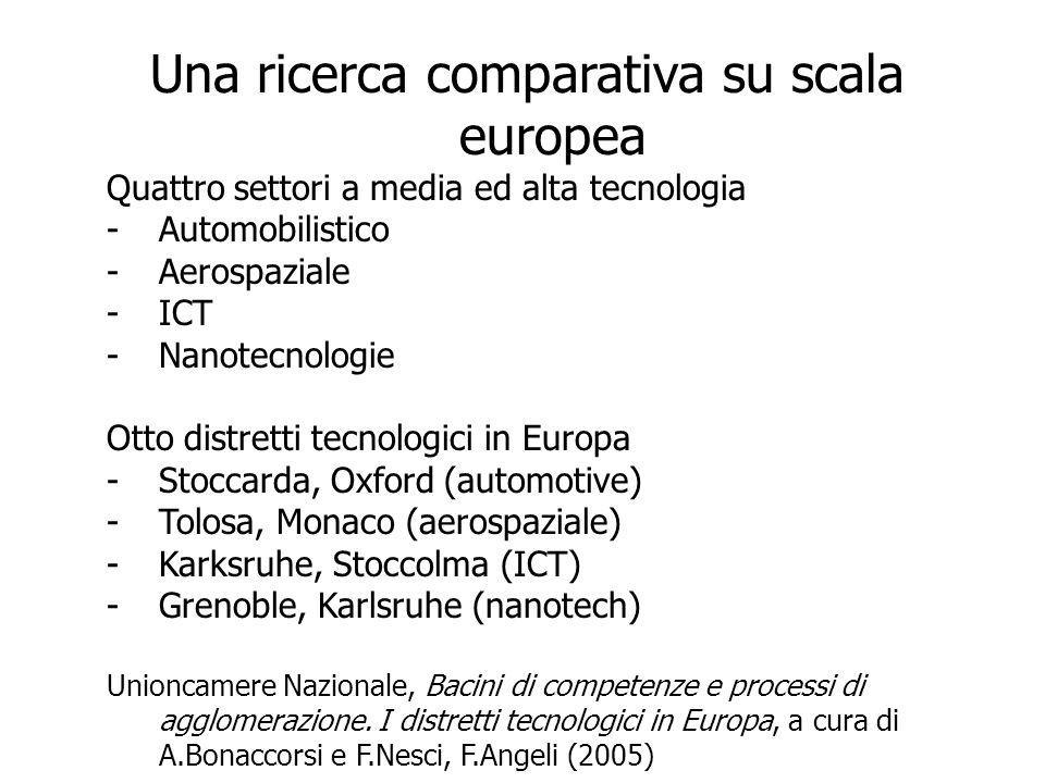 Una ricerca comparativa su scala europea Quattro settori a media ed alta tecnologia -Automobilistico -Aerospaziale -ICT -Nanotecnologie Otto distretti tecnologici in Europa -Stoccarda, Oxford (automotive) -Tolosa, Monaco (aerospaziale) -Karksruhe, Stoccolma (ICT) -Grenoble, Karlsruhe (nanotech) Unioncamere Nazionale, Bacini di competenze e processi di agglomerazione.