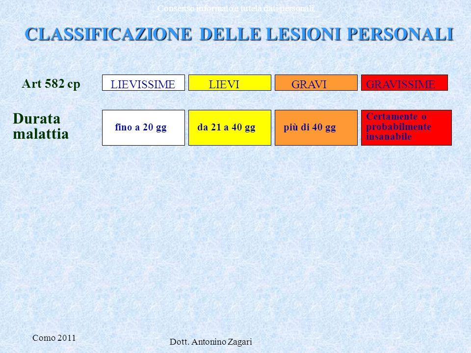 Como 2011 Dott. Antonino Zagari Consenso informato e tutela dati personali CLASSIFICAZIONE DELLE LESIONI PERSONALI Durata malattia fino a 20 ggda 21 a