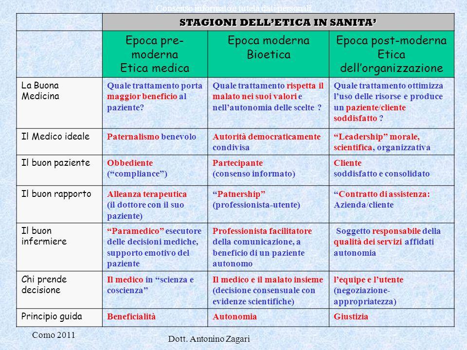 Como 2011 Dott. Antonino Zagari Consenso informato e tutela dati personali STAGIONI DELL'ETICA IN SANITA' Epoca pre- moderna Etica medica Epoca modern