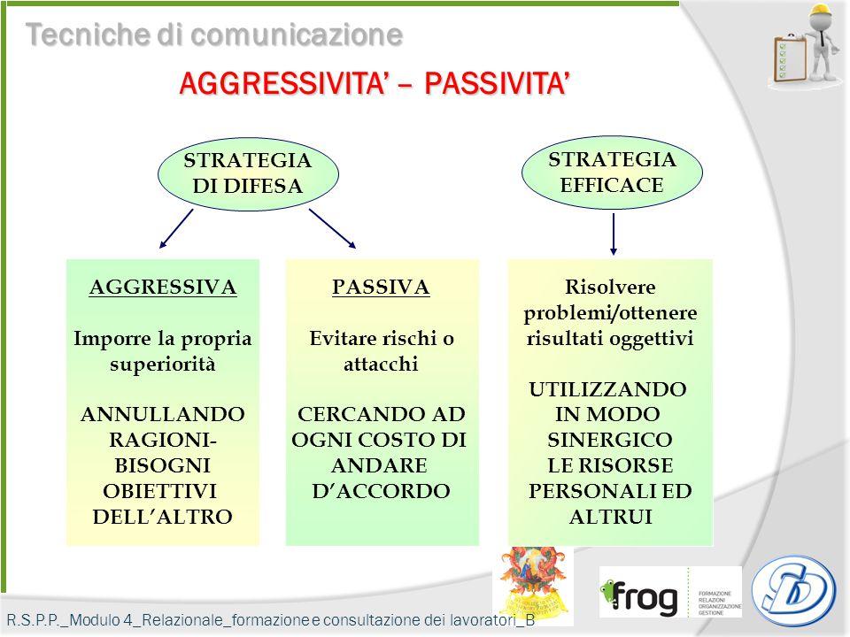 INTERDIPENDENZA RESPONSABILITÀ INDIVIDUALE LIVELLI MODALITÀ TIPOLOGIE Interdipendenza soggettiva Interdipendenza oggettiva Interdipendenza positiva In