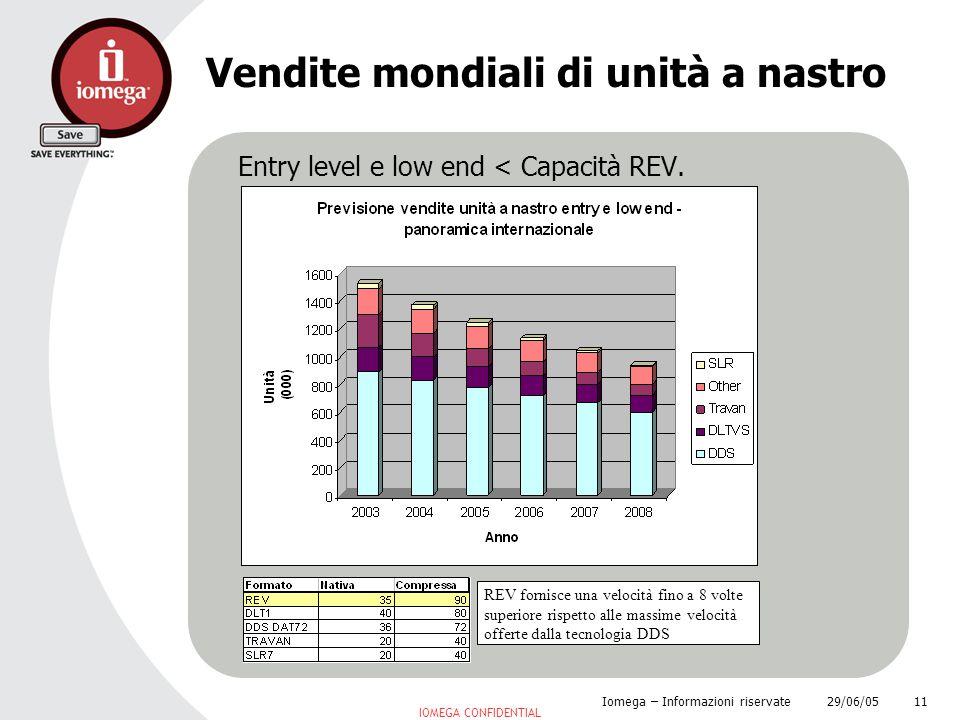 29/06/05 Iomega – Informazioni riservate 11 Vendite mondiali di unità a nastro IOMEGA CONFIDENTIAL Entry level e low end < Capacità REV. REV fornisce