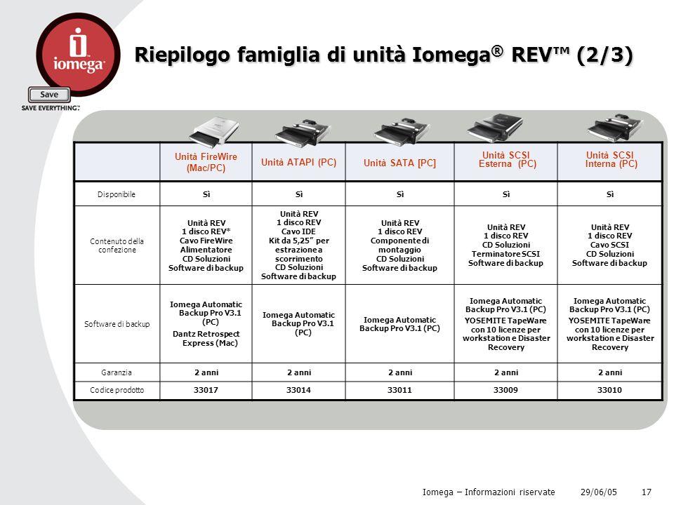 29/06/05 Iomega – Informazioni riservate 17 Riepilogo famiglia di unità Iomega ® REV™ (2/3) Unità FireWire (Mac/PC) Unità ATAPI (PC) Unità SATA [PC] U