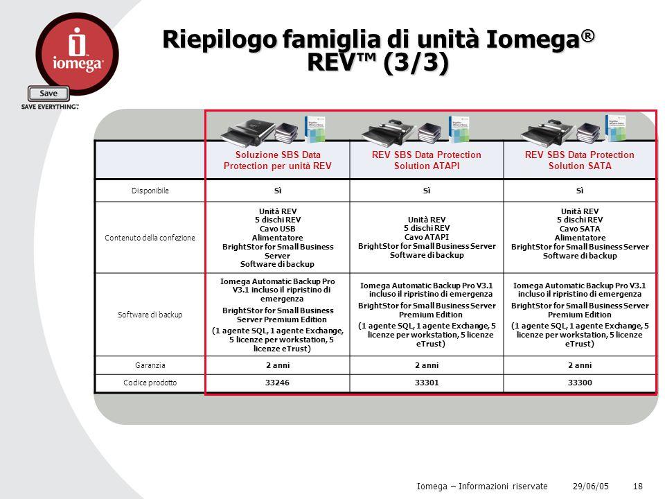 29/06/05 Iomega – Informazioni riservate 18 Riepilogo famiglia di unità Iomega ® REV™ (3/3) Soluzione SBS Data Protection per unità REV REV SBS Data P