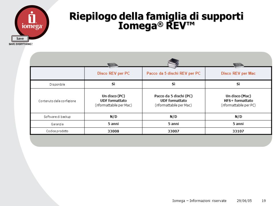29/06/05 Iomega – Informazioni riservate 19 Riepilogo della famiglia di supporti Iomega ® REV™ Disco REV per PCPacco da 5 dischi REV per PCDisco REV p