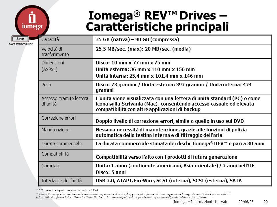 29/06/05 Iomega – Informazioni riservate 20 Iomega ® REV™ Drives – Caratteristiche principali Capacità35 GB (nativa) – 90 GB (compressa) Velocità di t