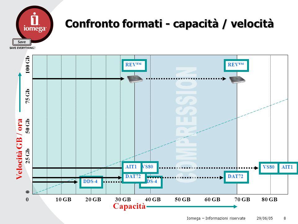 29/06/05 Iomega – Informazioni riservate 8 Confronto formati - capacità / velocità Capacità 010 GB20 GB30 GB40 GB50 GB60 GB70 GB 80 GB Velocità GB / o
