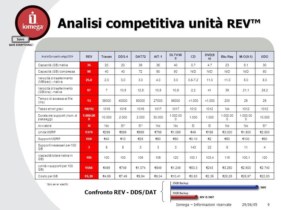 29/06/05 Iomega – Informazioni riservate 9 Analisi competitiva unità REV™ AnalisiCompetitivaAgo200 4 REVTravanDDS-4DAT72AIT-1 DLTVS8 0 CD DVD(8 x) Blu