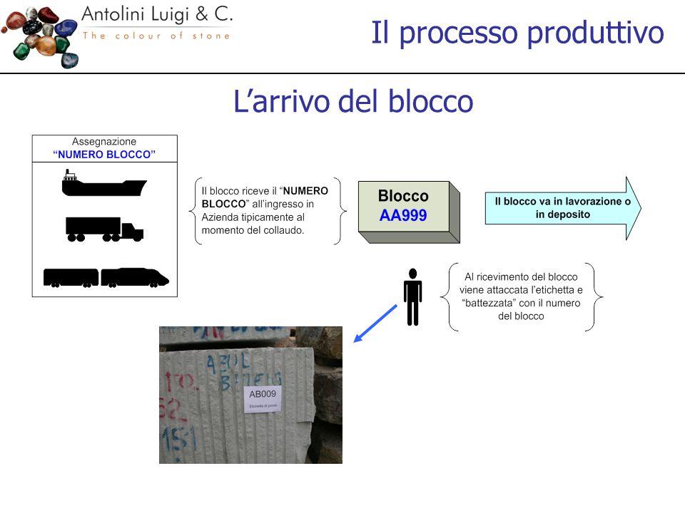 L'arrivo del blocco Il processo produttivo