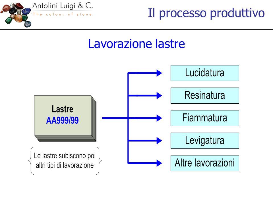 Il processo produttivo Lavorazione lastre