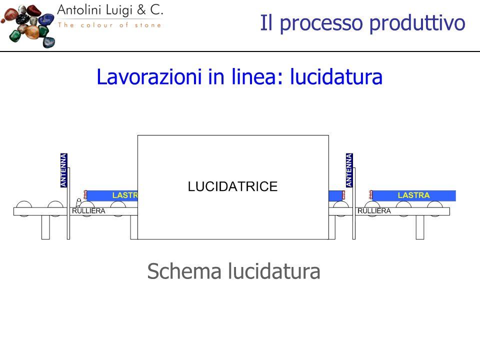 Lavorazioni in linea: lucidatura Schema lucidatura Il processo produttivo