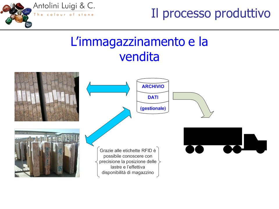 L'immagazzinamento e la vendita Il processo produttivo