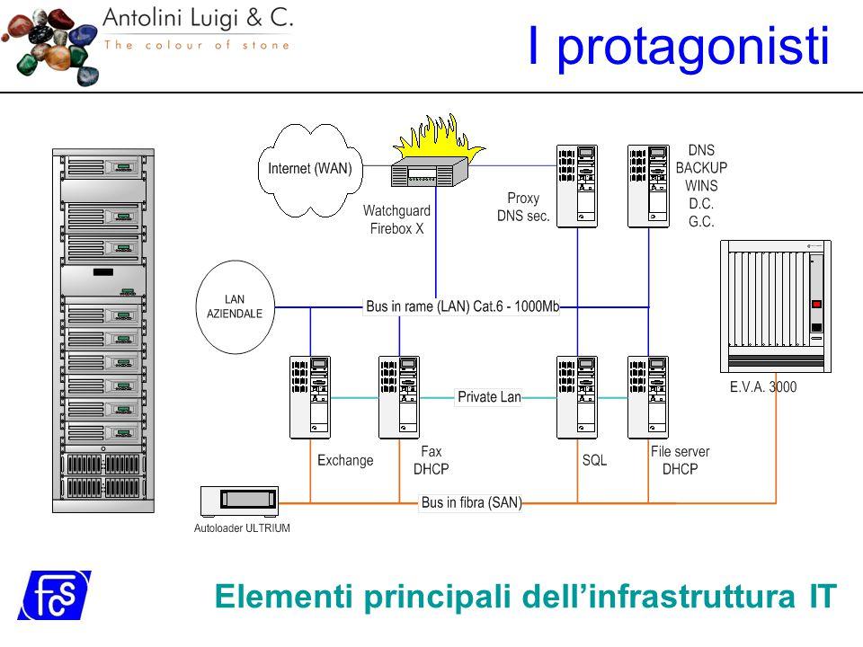 Elementi principali dell'infrastruttura IT