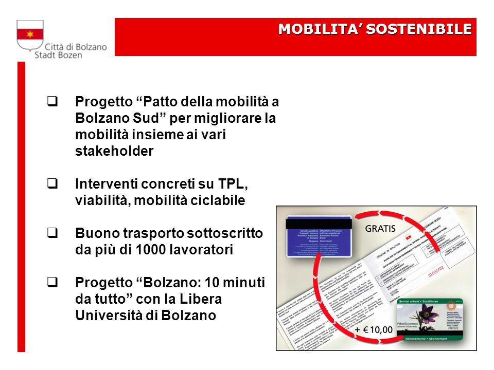 MOBILITA' SOSTENIBILE  Progetto Patto della mobilità a Bolzano Sud per migliorare la mobilità insieme ai vari stakeholder  Interventi concreti su TPL, viabilità, mobilità ciclabile  Buono trasporto sottoscritto da più di 1000 lavoratori  Progetto Bolzano: 10 minuti da tutto con la Libera Università di Bolzano