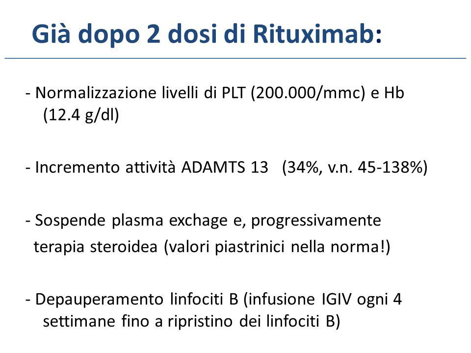 Già dopo 2 dosi di Rituximab: - Normalizzazione livelli di PLT (200.000/mmc) e Hb (12.4 g/dl) - Incremento attività ADAMTS 13 (34%, v.n.