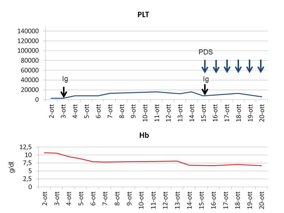 Dopo 15 giorni di ricovero… …trasferito presso Ospedale Pausilipon EO: condizioni generali stazionarie Anemia (Hb 6.7 g/dl) e reticolocitosi (500000/mmc) Piastrinopenia resistente alle IVIG e metilprednisolone (6.000/mmc) Confermato aumento indici di emolisi (LDH 2400 IU/L) D-Dimeri 255 ng/ml (v.n.