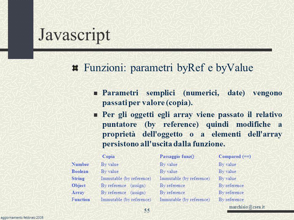marchisio@csea.it aggiornamento febbraio 2005 54 Javascript Funzioni: dal particolare al generale msg = Benvenuto document.write( ) document.write(msg) document.write( ) function scriviCornice( msg ) { document.write( ) document.write(msg) document.write( ) } … scriviCornice( Benvenuto ) …
