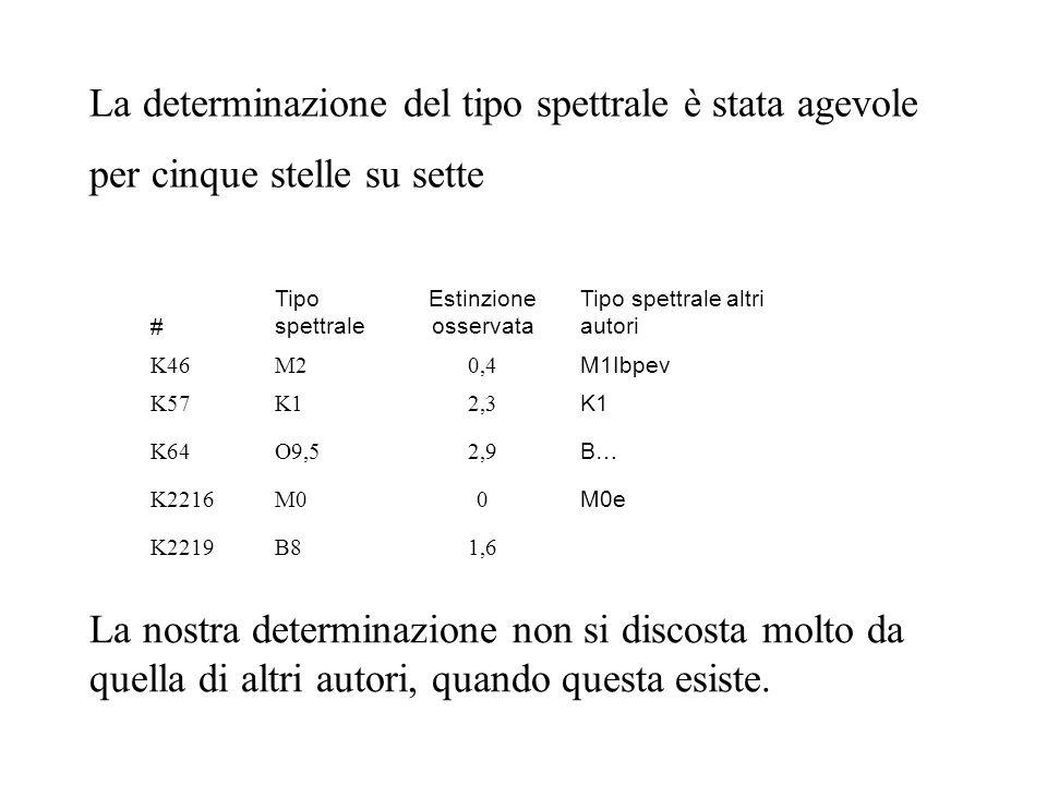 # Tipo spettrale Estinzione osservata Tipo spettrale altri autori K46M20,4 M1Ibpev K57K12,3 K1 K64O9,52,9 B… K2216M00 M0e K2219B81,6 La determinazione