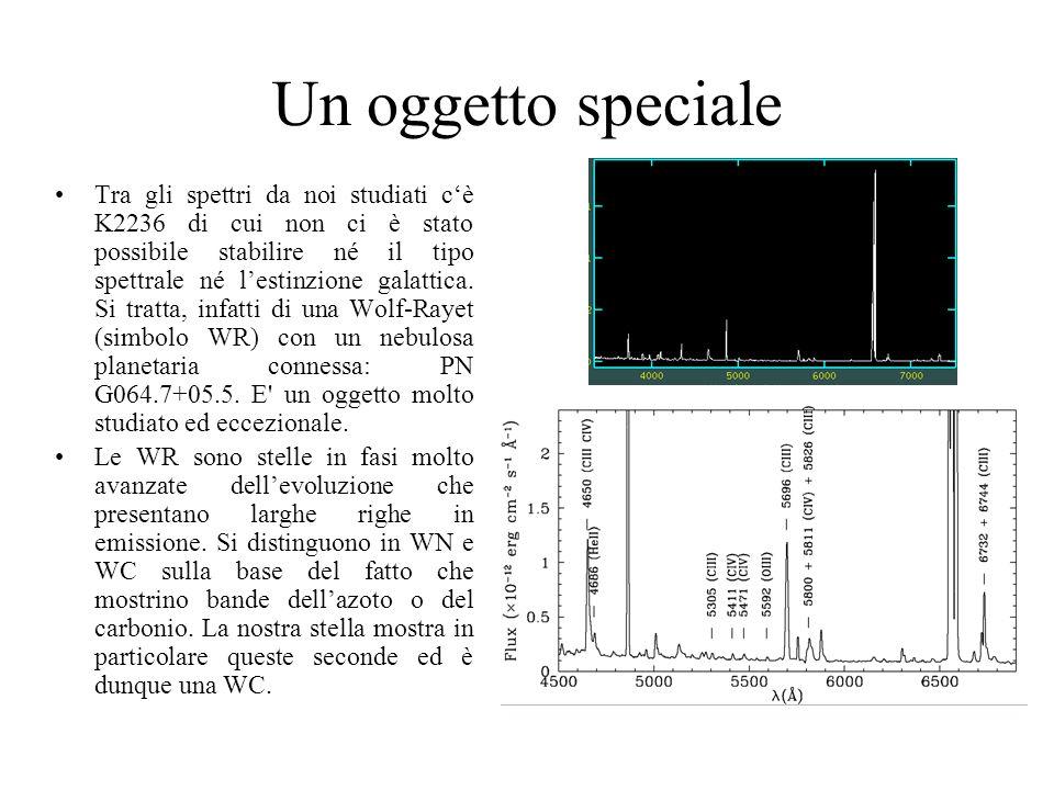 Un oggetto speciale Tra gli spettri da noi studiati c'è K2236 di cui non ci è stato possibile stabilire né il tipo spettrale né l'estinzione galattica